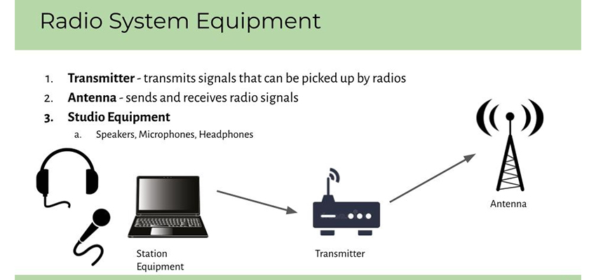 A slide from our final presentation explaining radio station equipment.
