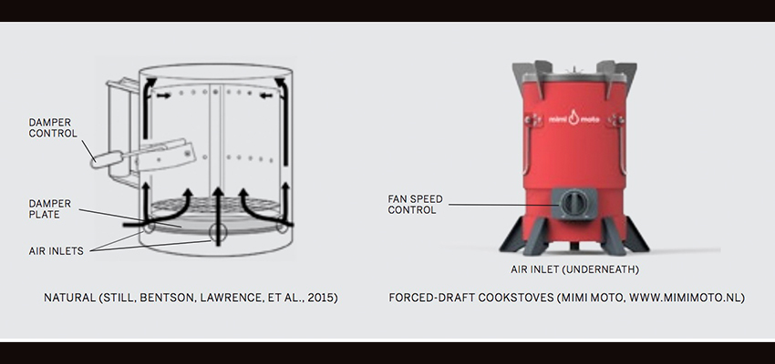 Cookstove airfllow illustration.