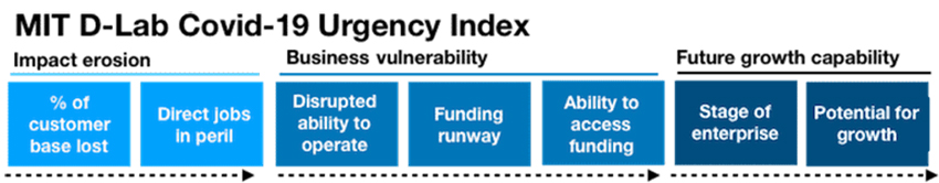 MIT D-Lab Urgency Index 1