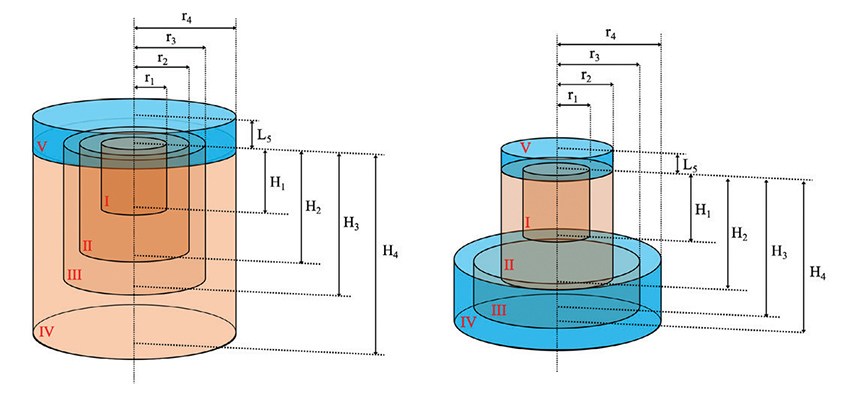 Left: Geometric setup of a pot-in-pot system (not to scale). Right: Geometric setup of a pot-in-dish system (not to scale).