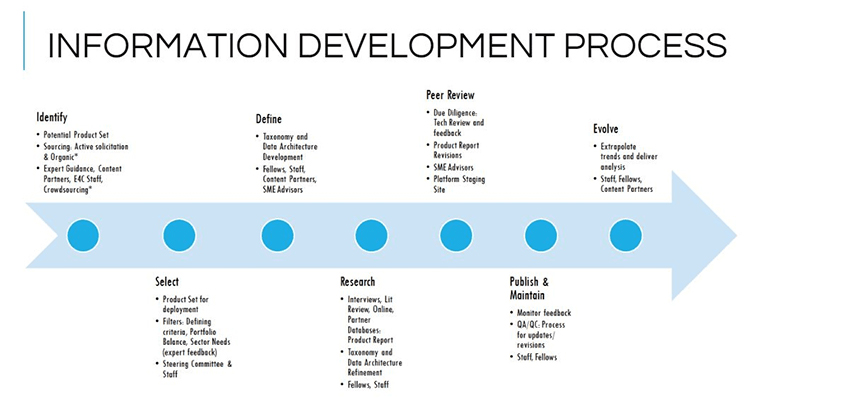 Information development process.