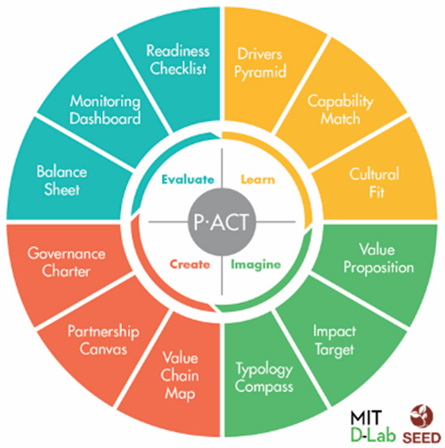 P.ACT wheel of tools