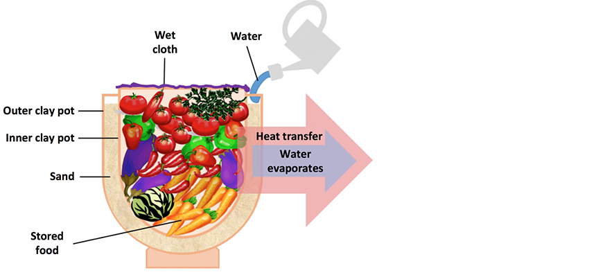Evaporative cooling diagram.