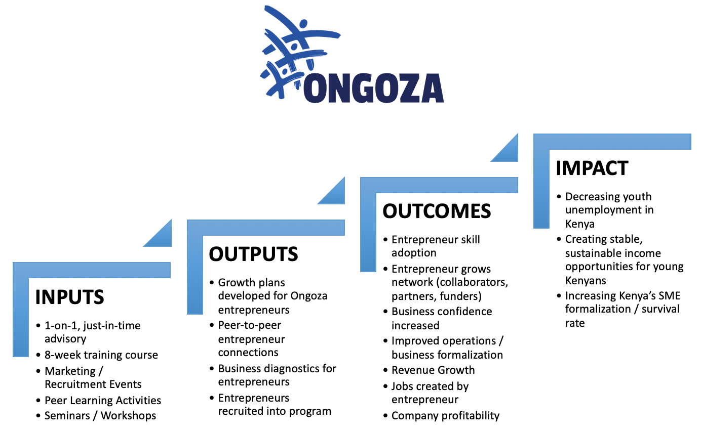 Outlining Ongoza's Theory of Change Framework with interview data and staff feedback